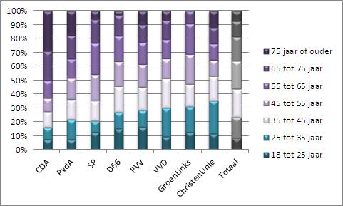 Stemgedrag naar leeftijd Tweede Kamer 2010